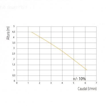 bomba condensados - SANICONDENS BEST FLAT - curva