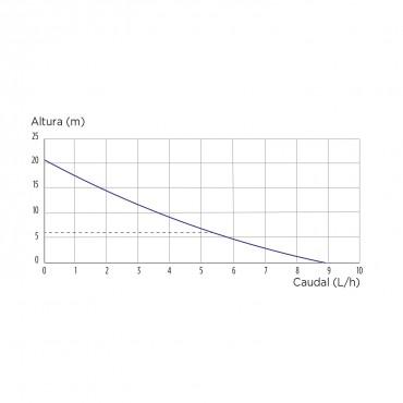 bomba condensados SANICONDENS CLIM MINI S - curva de potencia