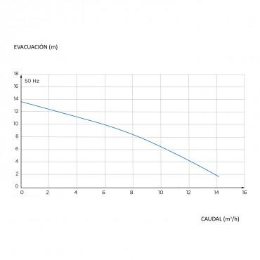 Estación de bombeo general SANICUBIC 1 - curva de rendimiento