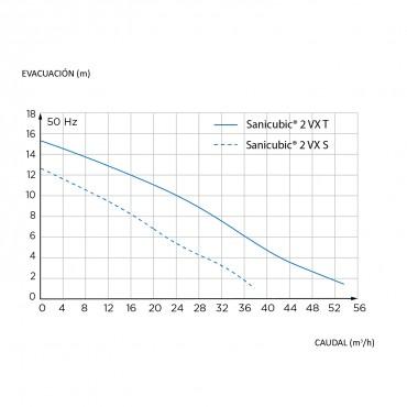 Estación de bombeo general SANICUBIC 2 VX - curva de rendimiento