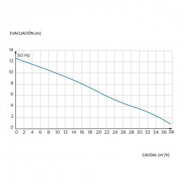 estación bombeo vortex - SANICUBIC 1 VX - curva de rendimiento