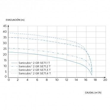 estación bombeo - SANICUBIC 2 GR - curvas de rendimiento