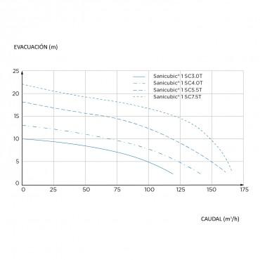 estación bombeo - SANICUBIC 1 SC - curvas de rendimiento