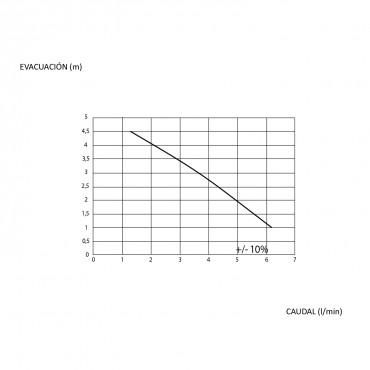 bomba condensados SANICONDENS Mini - curva de rendimiento