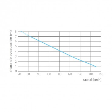 SANITRIT | SANIBEST PRO - curva potencia
