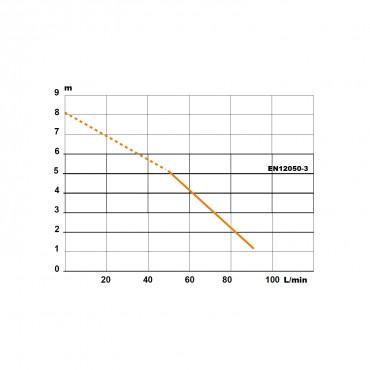 Triturador empotrable SANIPACK - curva potencia