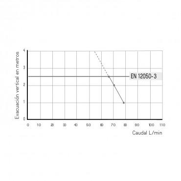 Triturador sanitario SANISLIM - curva potencia