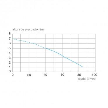 Triturador sanitario SANITOP - curva potencia
