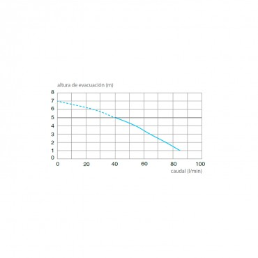 Triturador sanitario SANITOP UP -  curva potencia