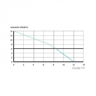 Bomba condensados - SANICONDENS Clim Deco - curva