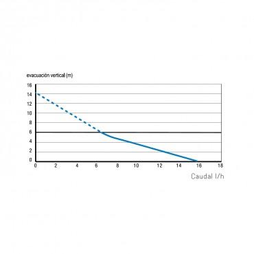 Bomba condensados - SANICONDENS Clim Pack - curva potencia