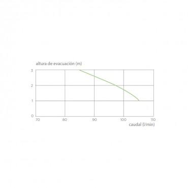 Cerámica con triturador - SANICOMPACT Comfort - curva
