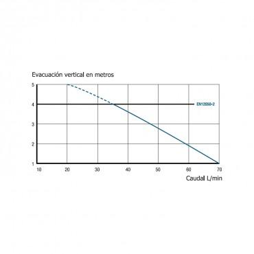 Bomba aguas grises SANISHOWER - curva potencia