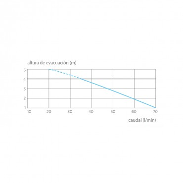 Bomba aguas grises SANISHOWER Flat - curva potencia