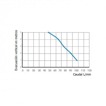 Bomba aguas grises SANIVITE - curva potencia