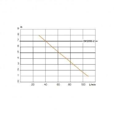 Bomba aguas grises SANISPEED - curva potencia