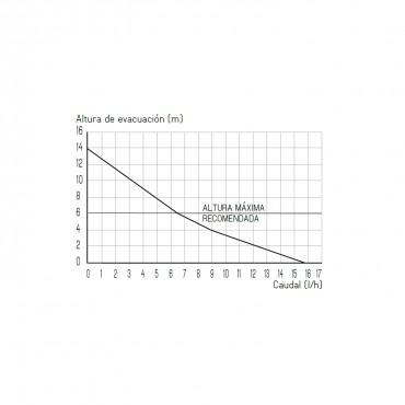 Bomba condensados SANICONDENS DECO+ - curva potencia