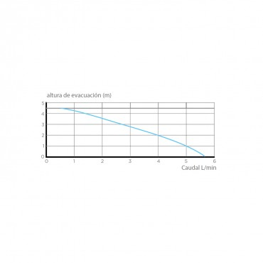 Bomba condensados SANICONDENS Basic - curva potencia