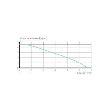Bomba condensados SANICONDENS Pro - curva potencia