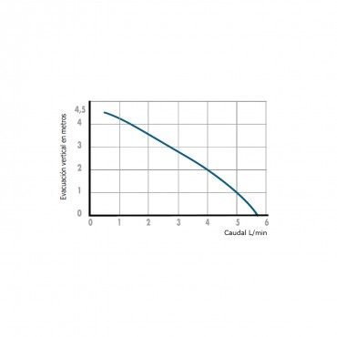 Bomba condensados SANICONDENS Best - curva potencia
