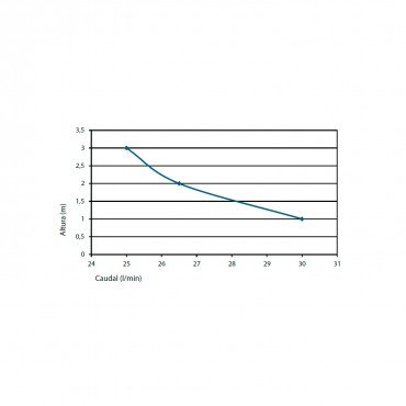 Bomba aspirante SANIFLOOR+ 3 - curva potencia